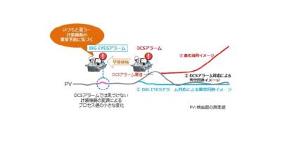 アズビル 計装機器を監視する異常予兆検知システムを発売
