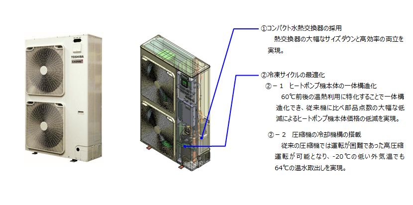 東芝キヤリア 空気熱源循環加温ヒートポンプ「CAONS140L」を開発・発売