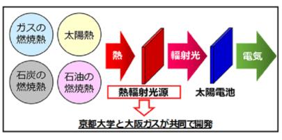 大阪ガス,京都大学 熱エネルギーを太陽電池が発電できる波長の光に変換