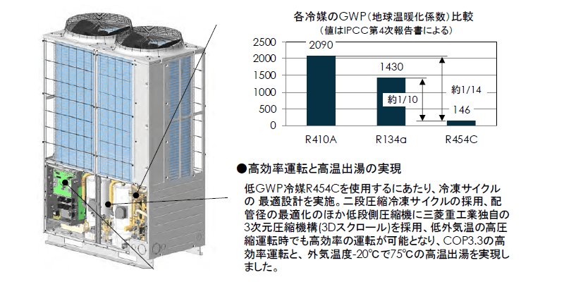 三菱重工 低GWP冷媒(R454C)採用の循環加温ヒートポンプを開発