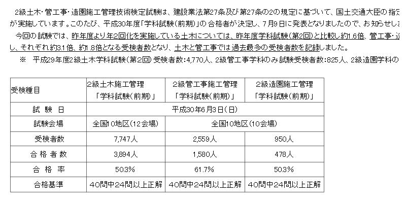 2級管工事学科試験