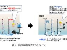 環境測定用無線センシングシステム