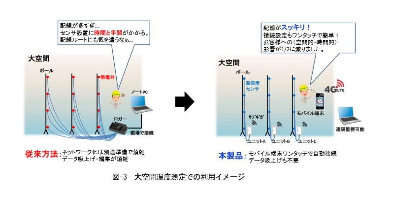 新日本空調 環境測定用無線センシングシステムを開発