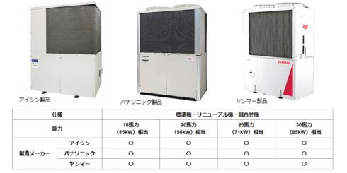 ガス三社 ガス冷暖房の最新モデル GHP XAIR(エグゼア)III を開発