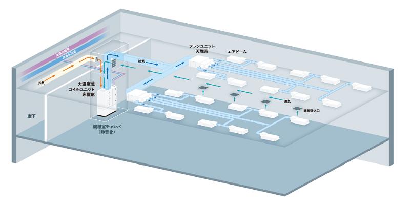 セパレート形空調システム