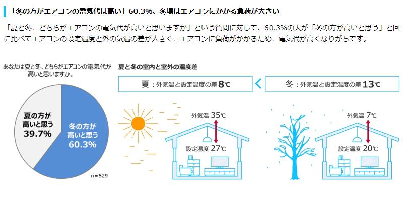 エアコン節電情報