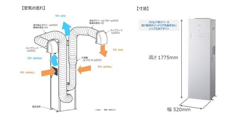 パナソニック 換気対策、後付け可能「業務用熱交換気ユニット床置形」