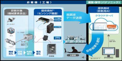 パナソニック 高調波センサとAIの組み合わせによる AI設備診断サービス