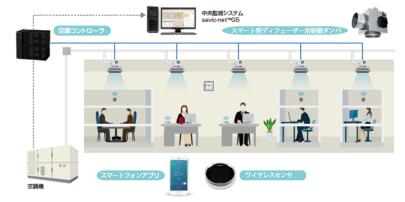 アズビル オフィス利用の多様化にも対応する新空調システム