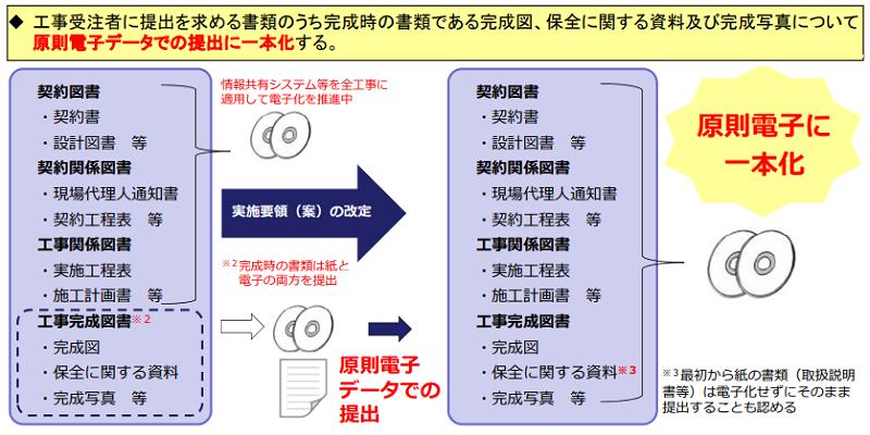 官庁営繕工事 完成図や完成写真などの提出を原則電子に一本化